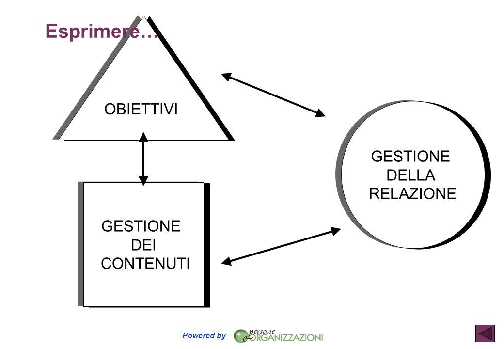 Powered by GESTIONE DEI CONTENUTI GESTIONE DELLA RELAZIONE OBIETTIVI Esprimere…