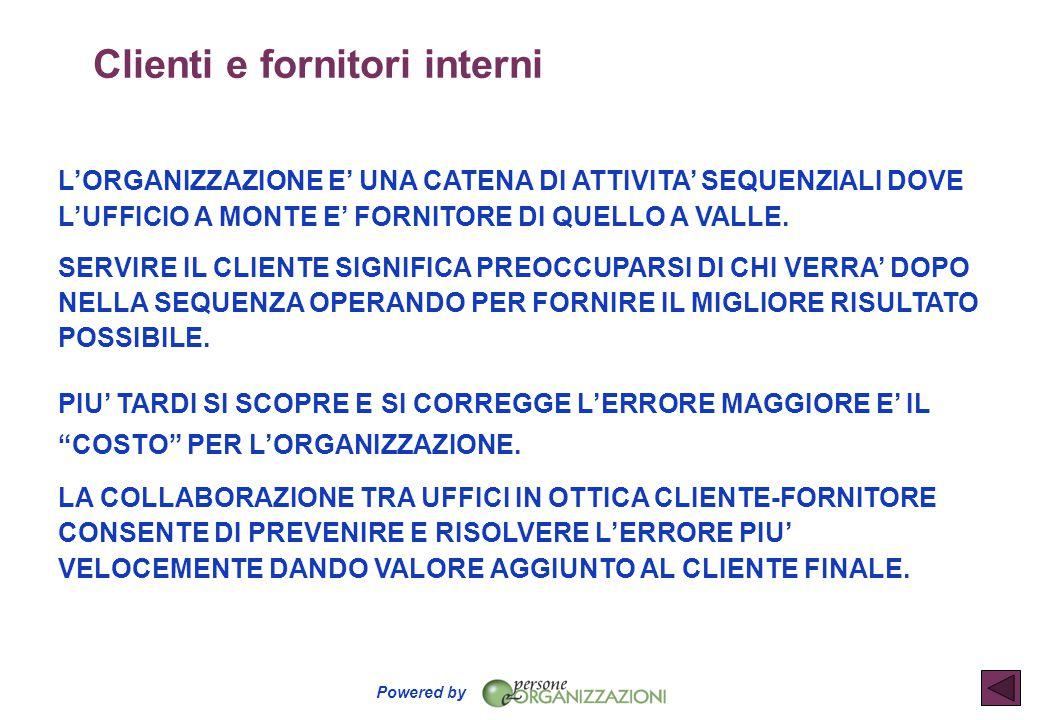 Powered by Clienti e fornitori interni L'ORGANIZZAZIONE E' UNA CATENA DI ATTIVITA' SEQUENZIALI DOVE L'UFFICIO A MONTE E' FORNITORE DI QUELLO A VALLE.