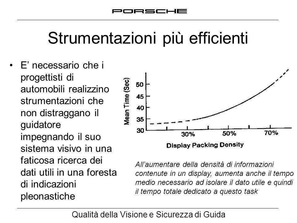Qualità della Visione e Sicurezza di Guida Strumentazioni più efficienti E' necessario che i progettisti di automobili realizzino strumentazioni che n