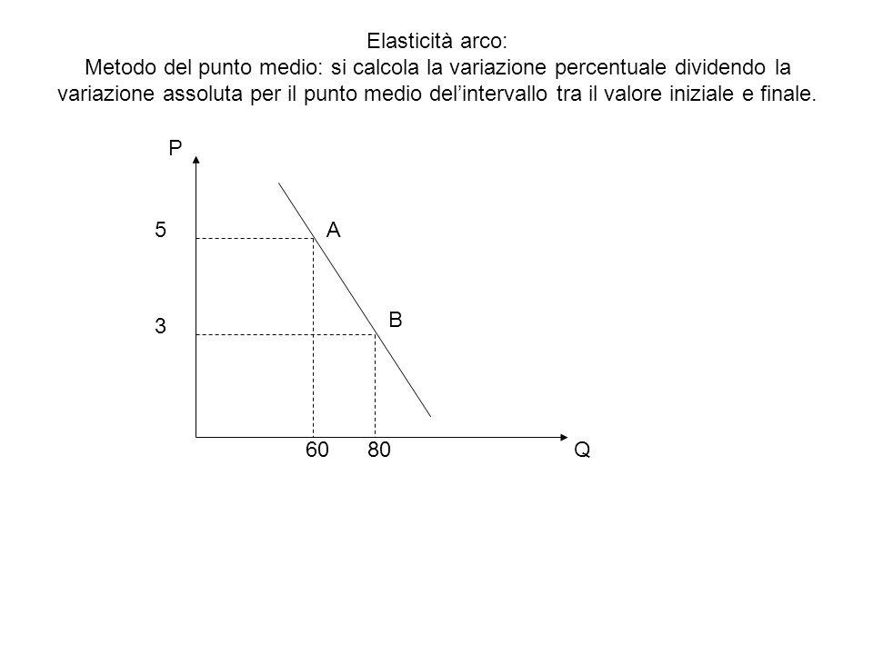 Elasticità arco: Metodo del punto medio: si calcola la variazione percentuale dividendo la variazione assoluta per il punto medio del'intervallo tra i