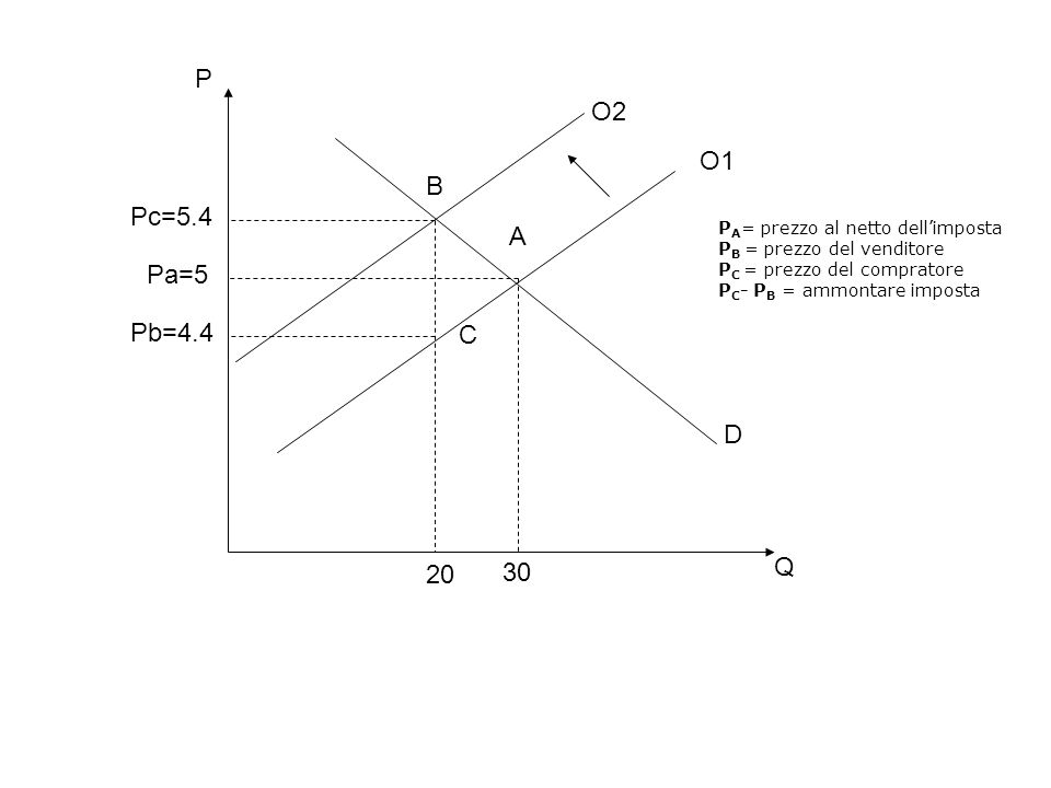 O1 D A C B 20 30 Q P Pc=5.4 Pa=5 Pb=4.4 O2 P A = prezzo al netto dell'imposta P B = prezzo del venditore P C = prezzo del compratore P C - P B = ammon