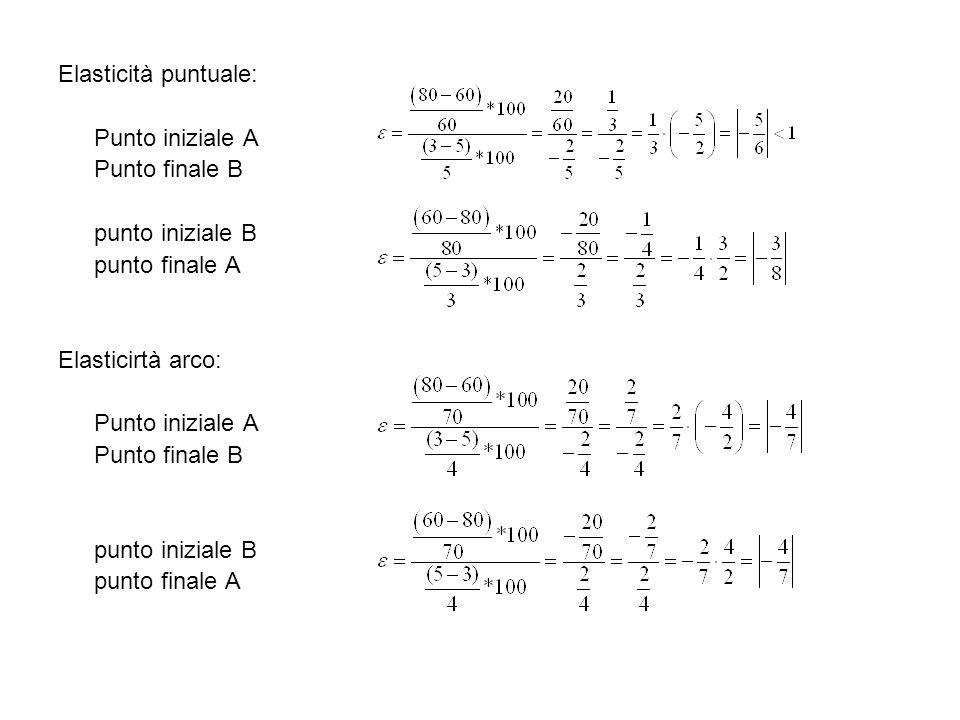 Elasticità puntuale: Punto iniziale A Punto finale B punto iniziale B punto finale A Elasticirtà arco: Punto iniziale A Punto finale B punto iniziale