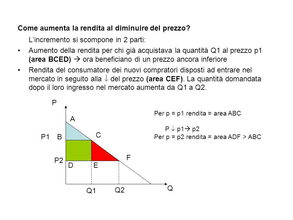 Come aumenta la rendita al diminuire del prezzo? L'incremento si scompone in 2 parti: Aumento della rendita per chi già acquistava la quantità Q1 al p
