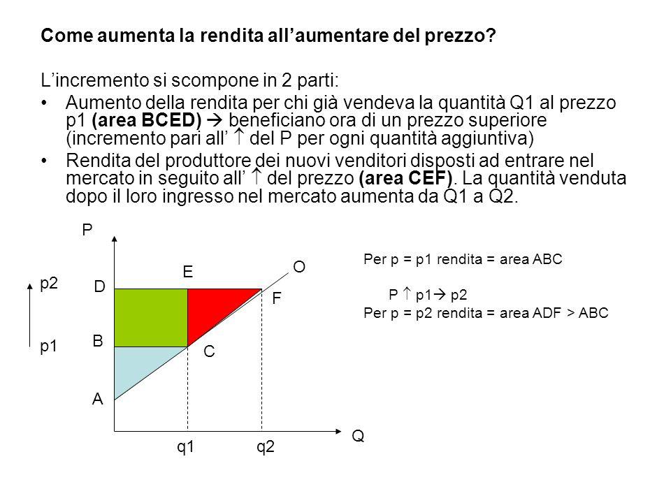 Come aumenta la rendita all'aumentare del prezzo? L'incremento si scompone in 2 parti: Aumento della rendita per chi già vendeva la quantità Q1 al pre