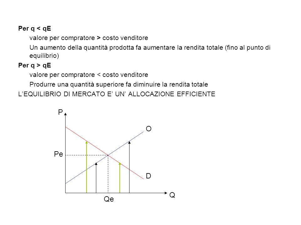 Per q < qE valore per compratore > costo venditore Un aumento della quantità prodotta fa aumentare la rendita totale (fino al punto di equilibrio) Per