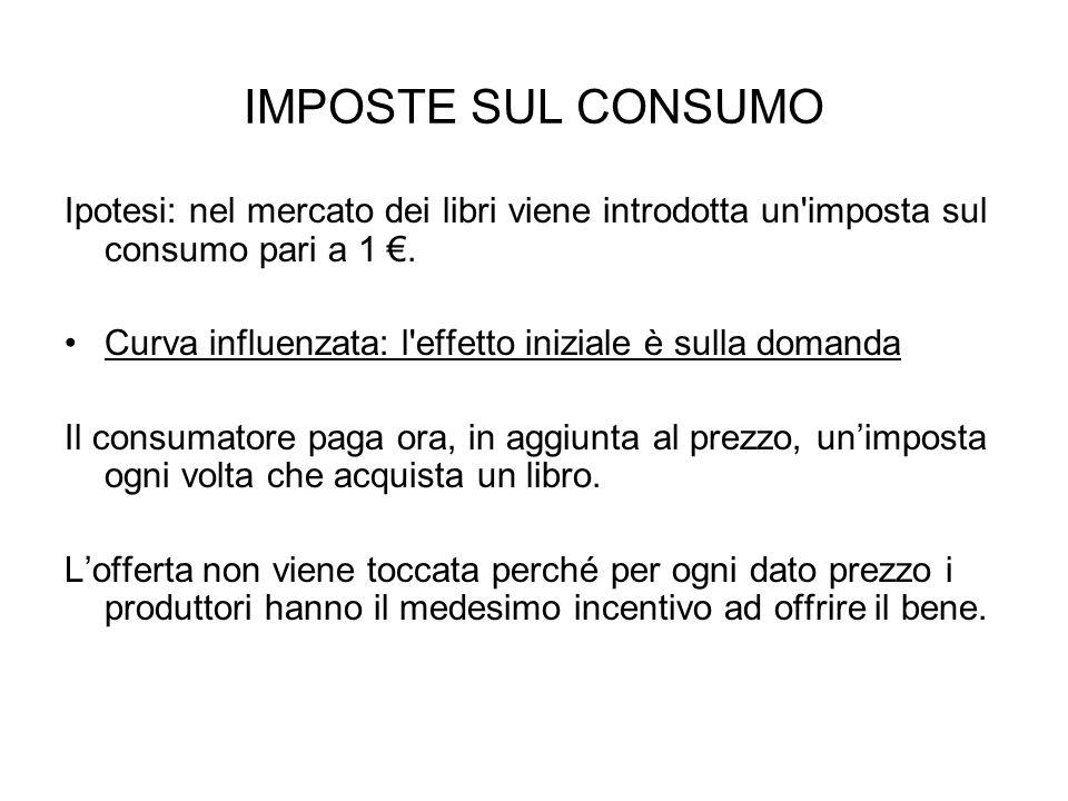 IMPOSTE SUL CONSUMO Ipotesi: nel mercato dei libri viene introdotta un'imposta sul consumo pari a 1 €. Curva influenzata: l'effetto iniziale è sulla d