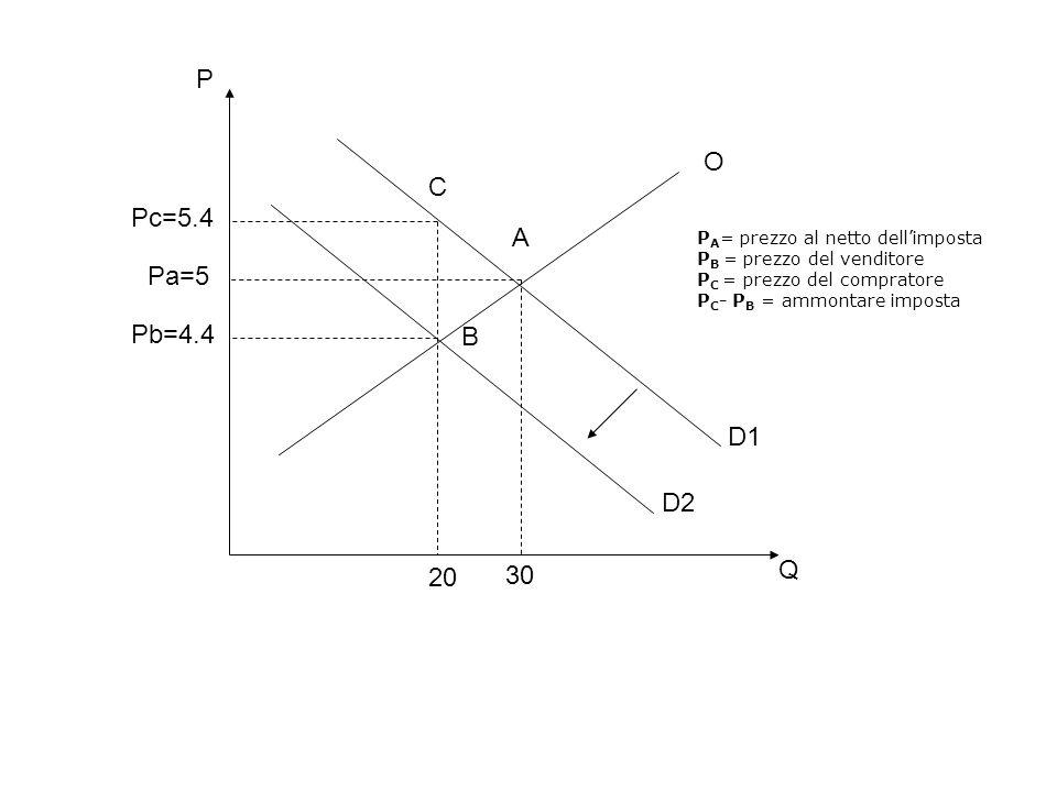 O D1 D2 A B C 20 30 Q P Pc=5.4 Pa=5 Pb=4.4 P A = prezzo al netto dell'imposta P B = prezzo del venditore P C = prezzo del compratore P C - P B = ammon