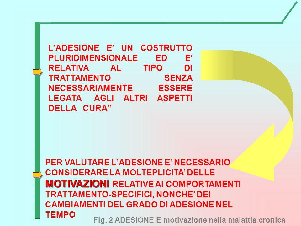 Fig. 2 ADESIONE E motivazione nella malattia cronica L'ADESIONE E' UN COSTRUTTO PLURIDIMENSIONALE ED E' RELATIVA AL TIPO DI TRATTAMENTO SENZA NECESSAR