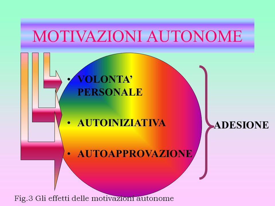 MOTIVAZIONI AUTONOME VOLONTA' PERSONALE AUTOINIZIATIVA AUTOAPPROVAZIONE ADESIONE Fig.3 Gli effetti delle motivazioni autonome