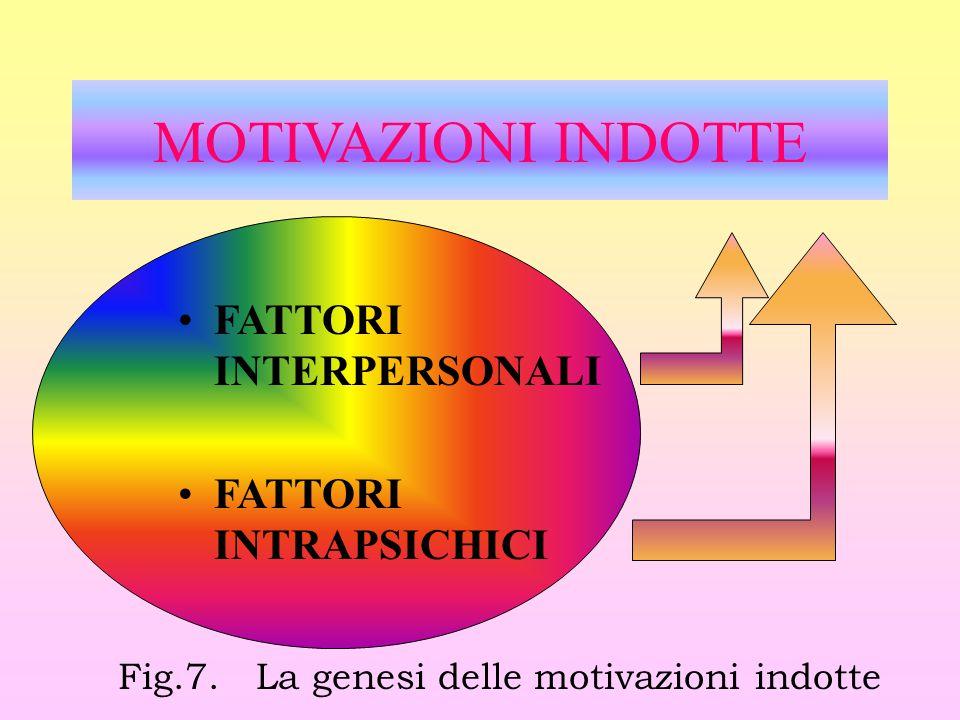 MOTIVAZIONI INDOTTE FATTORI INTERPERSONALI FATTORI INTRAPSICHICI Fig.7. La genesi delle motivazioni indotte