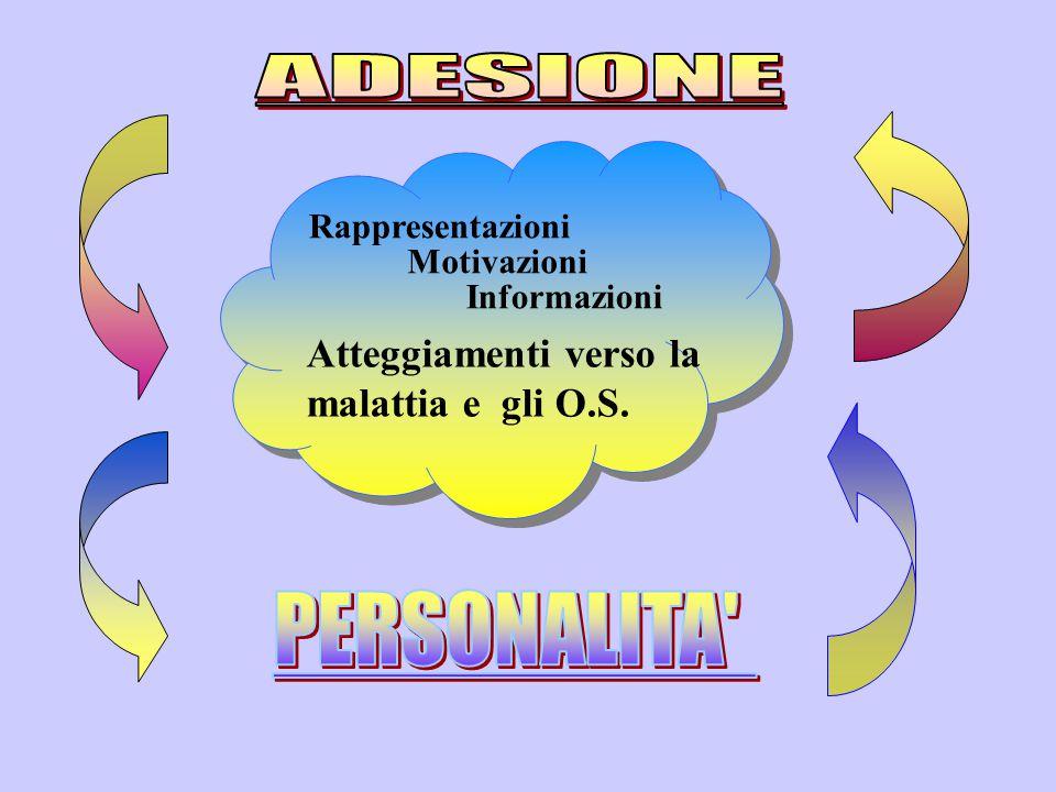 Rappresentazioni Motivazioni Informazioni Atteggiamenti verso la malattia e gli O.S.