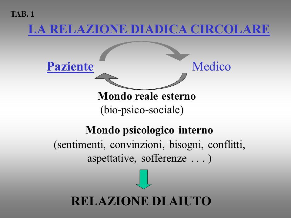 LA RELAZIONE DIADICA CIRCOLARE PazienteMedico Mondo reale esterno (bio-psico-sociale) Mondo psicologico interno (sentimenti, convinzioni, bisogni, con