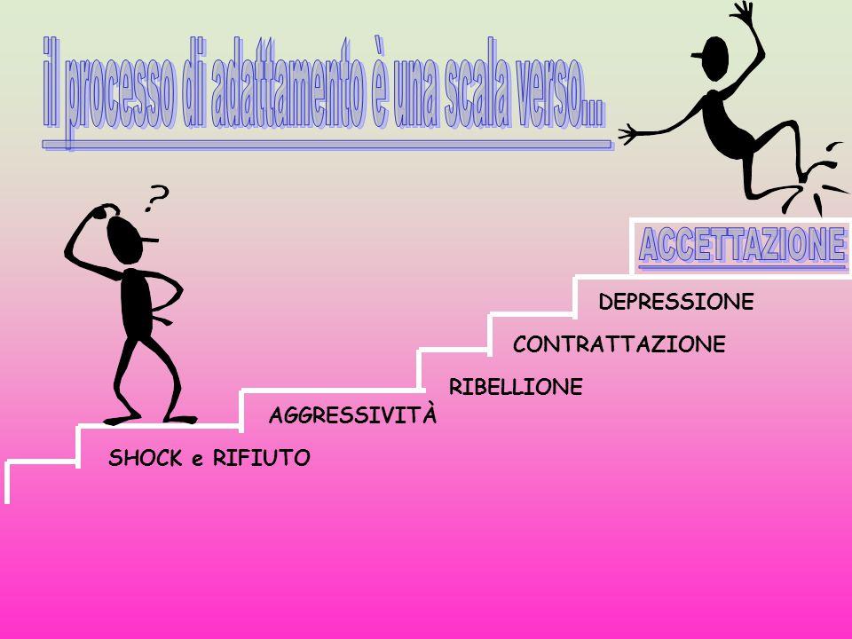 SHOCK e RIFIUTO RIBELLIONE CONTRATTAZIONE DEPRESSIONE AGGRESSIVITÀ