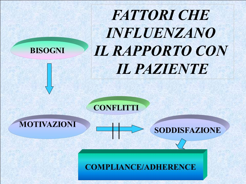 BISOGNI MOTIVAZIONI CONFLITTI SODDISFAZIONE COMPLIANCE/ADHERENCE FATTORI CHE INFLUENZANO IL RAPPORTO CON IL PAZIENTE