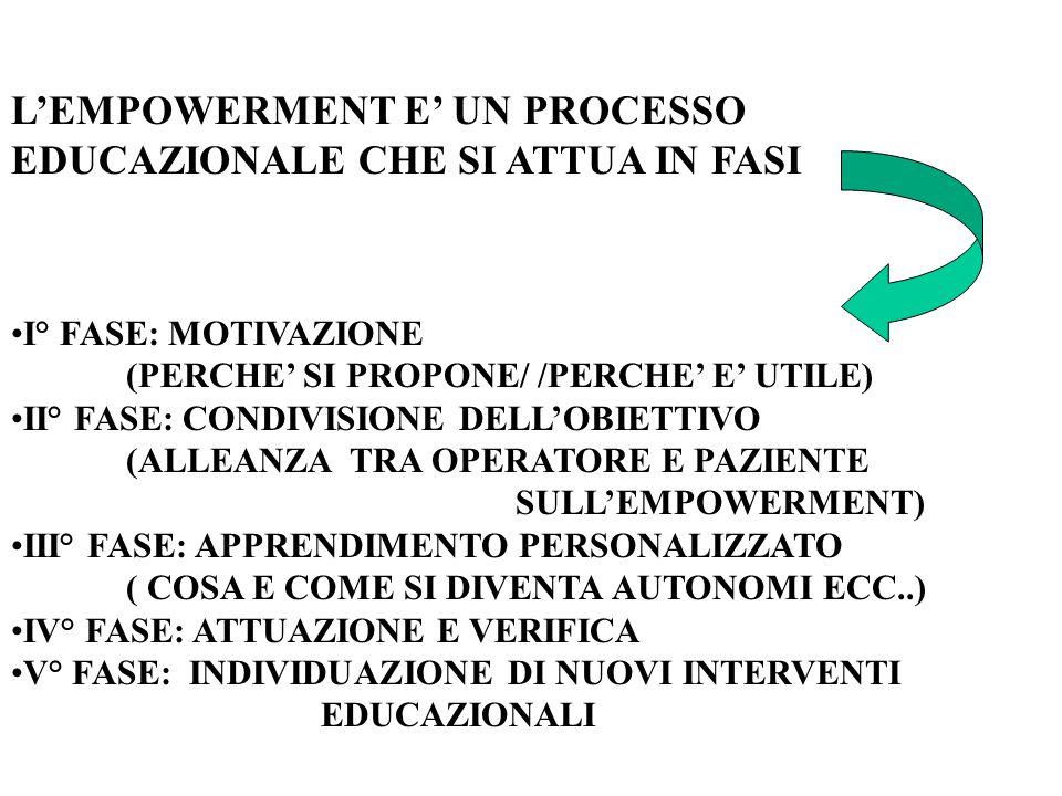L'EMPOWERMENT E' UN PROCESSO EDUCAZIONALE CHE SI ATTUA IN FASI I° FASE: MOTIVAZIONE (PERCHE' SI PROPONE/ /PERCHE' E' UTILE) II° FASE: CONDIVISIONE DEL