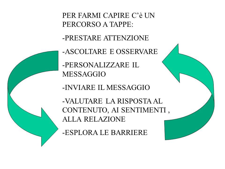 PER FARMI CAPIRE C'è UN PERCORSO A TAPPE: -PRESTARE ATTENZIONE -ASCOLTARE E OSSERVARE -PERSONALIZZARE IL MESSAGGIO -INVIARE IL MESSAGGIO -VALUTARE LA