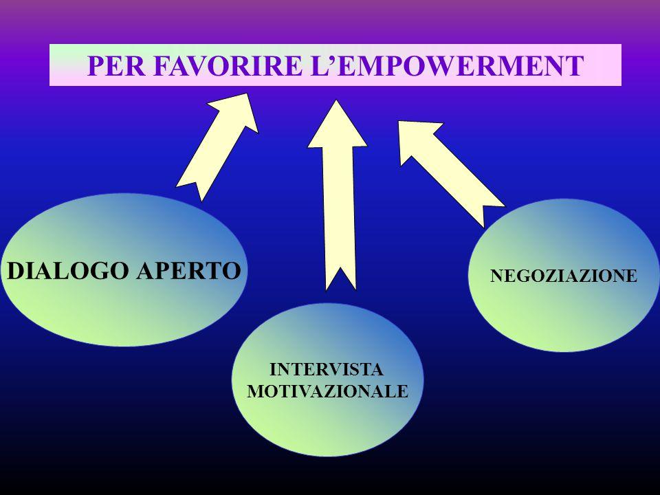 PER FAVORIRE L'EMPOWERMENT DIALOGO APERTO INTERVISTA MOTIVAZIONALE NEGOZIAZIONE