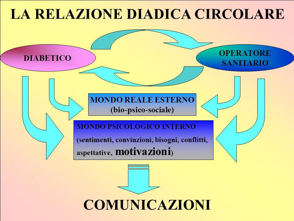 LA RELAZIONE DIADICA CIRCOLARE DIABETICO OPERATORE SANITARIO MONDO REALE ESTERNO (bio-psico-sociale) MONDO PSICOLOGICO INTERNO (sentimenti, convinzion