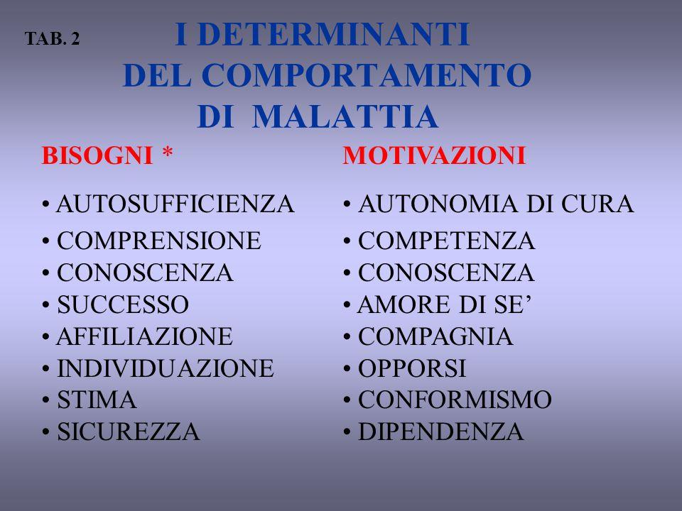 I DETERMINANTI DEL COMPORTAMENTO DI MALATTIA BISOGNI * AUTOSUFFICIENZA COMPRENSIONE CONOSCENZA SUCCESSO AFFILIAZIONE INDIVIDUAZIONE STIMA SICUREZZA MO