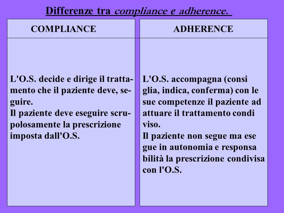 L'O.S. accompagna (consi glia, indica, conferma) con le sue competenze il paziente ad attuare il trattamento condi viso. Il paziente non segue ma es