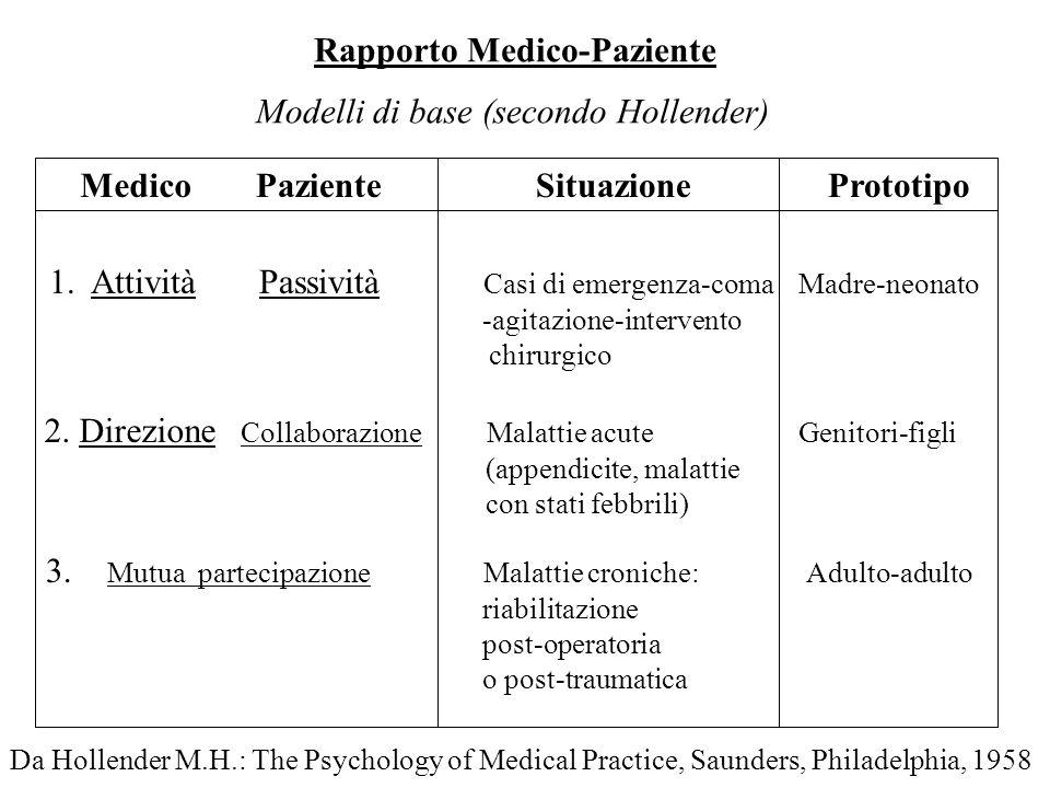 Rapporto Medico-Paziente Modelli di base (secondo Hollender) MedicoPazienteSituazionePrototipo 1. Attività 2. Direzione 3. Mutua partecipazione Passiv