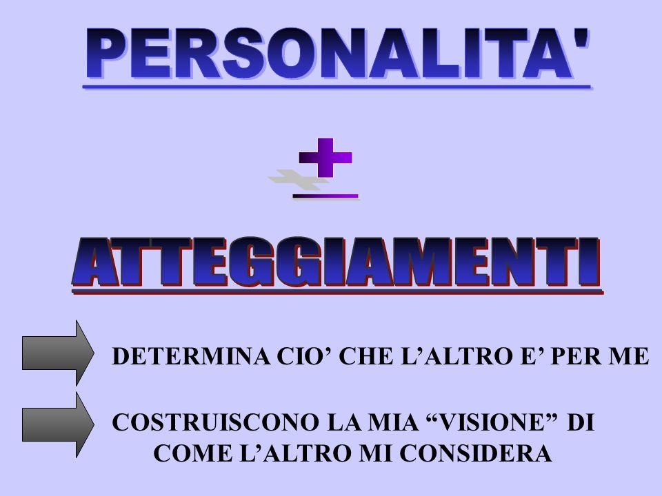 MOTIVAZIONI INDOTTE FATTORI INTERPERSONALI FATTORI INTRAPSICHICI Fig.7.