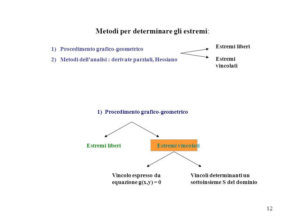 12 Metodi per determinare gli estremi: Estremi liberi Estremi vincolati 1) Procedimento grafico-geometrico 2) Metodi dell'analisi : derivate parziali,