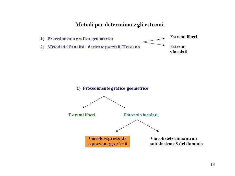 13 Metodi per determinare gli estremi: Estremi liberi Estremi vincolati 1) Procedimento grafico-geometrico 2) Metodi dell'analisi : derivate parziali,
