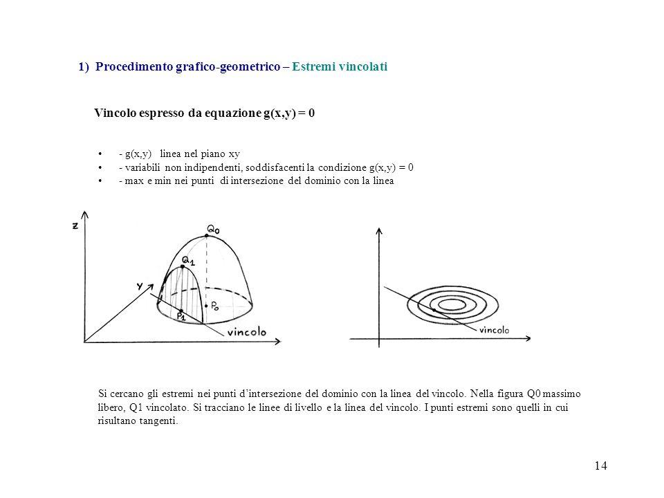 14 - g(x,y) linea nel piano xy - variabili non indipendenti, soddisfacenti la condizione g(x,y) = 0 - max e min nei punti di intersezione del dominio