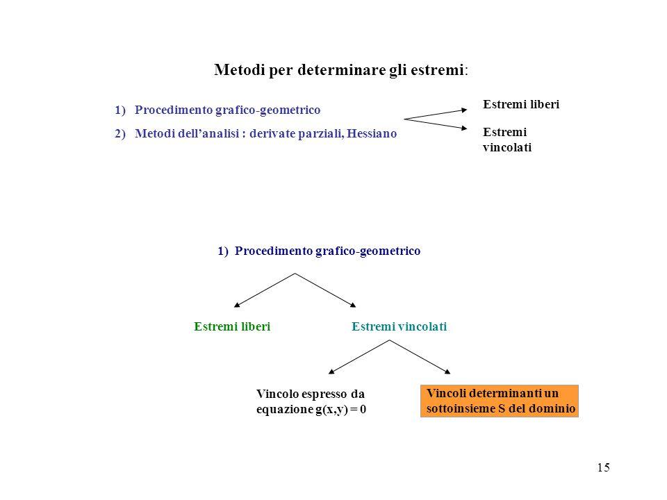 15 Metodi per determinare gli estremi: Estremi liberi Estremi vincolati 1) Procedimento grafico-geometrico 2) Metodi dell'analisi : derivate parziali,