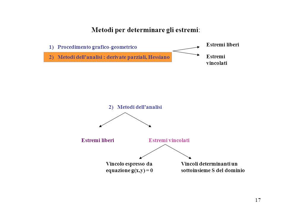 17 Metodi per determinare gli estremi: Estremi liberi Estremi vincolati 1) Procedimento grafico-geometrico 2) Metodi dell'analisi : derivate parziali,