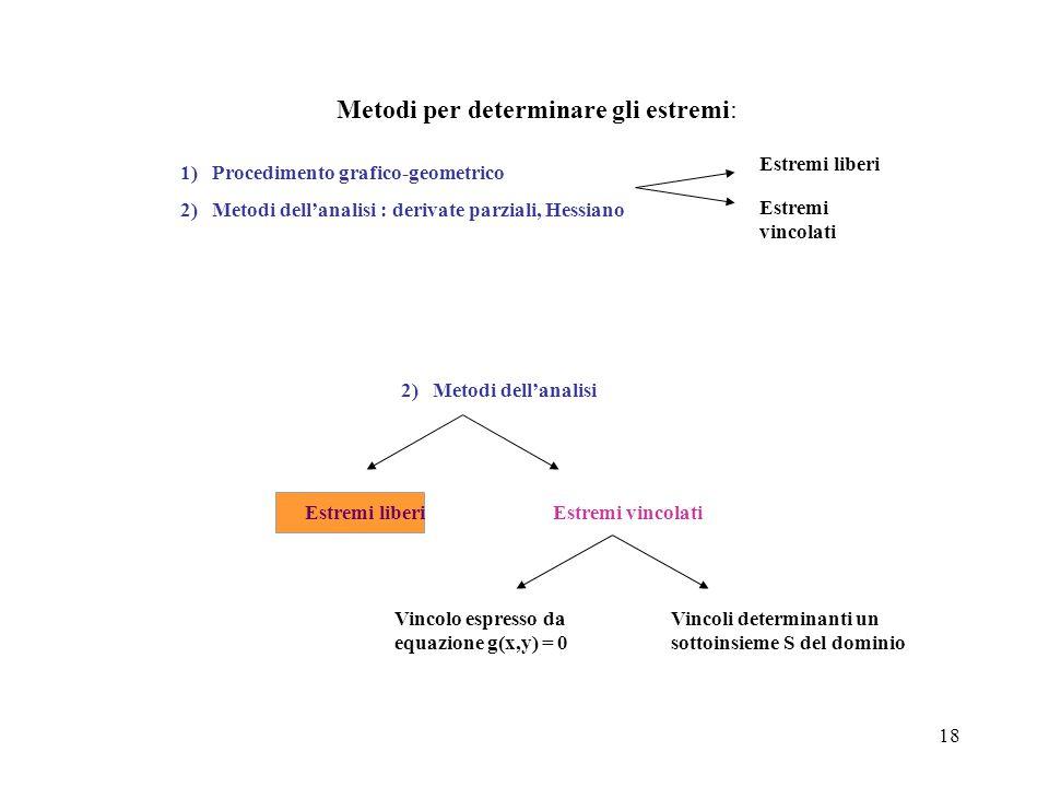 18 Metodi per determinare gli estremi: Estremi liberi Estremi vincolati 1) Procedimento grafico-geometrico 2) Metodi dell'analisi : derivate parziali,