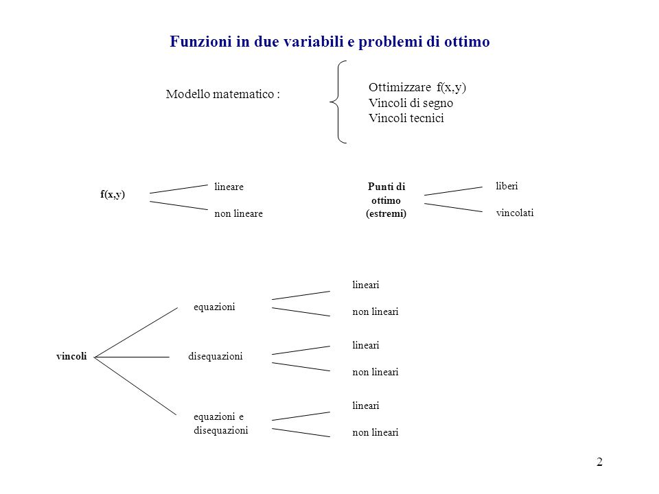 2 Modello matematico : Ottimizzare f(x,y) Vincoli di segno Vincoli tecnici Funzioni in due variabili e problemi di ottimo f(x,y) lineare non lineare P
