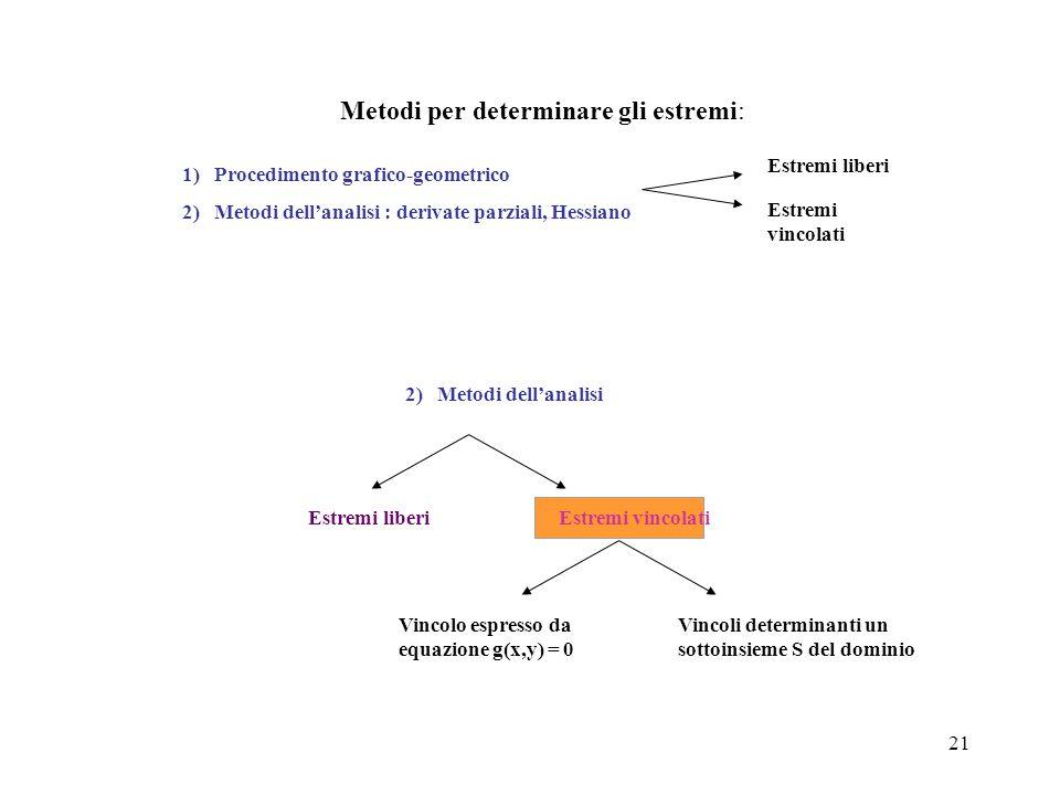 21 Metodi per determinare gli estremi: Estremi liberi Estremi vincolati 1) Procedimento grafico-geometrico 2) Metodi dell'analisi : derivate parziali,