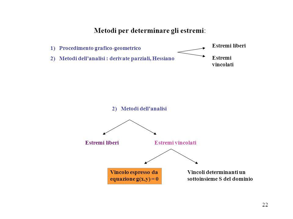 22 Metodi per determinare gli estremi: Estremi liberi Estremi vincolati 1) Procedimento grafico-geometrico 2) Metodi dell'analisi : derivate parziali,