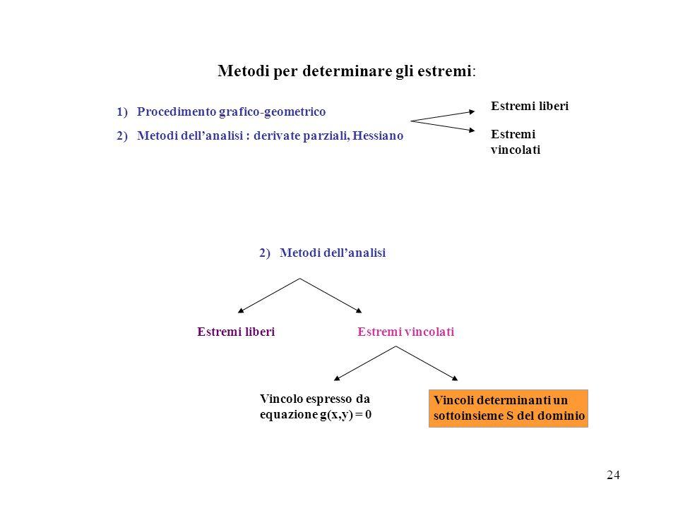 24 Metodi per determinare gli estremi: Estremi liberi Estremi vincolati 1) Procedimento grafico-geometrico 2) Metodi dell'analisi : derivate parziali,