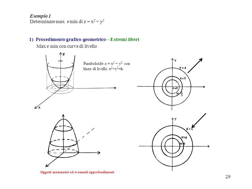 29 Esempio 1 Determinare max e min di z = x 2 + y 2 Oggetti matematici ed eventuali approfondimenti Max e min con curve di livello 1) Procedimento gra