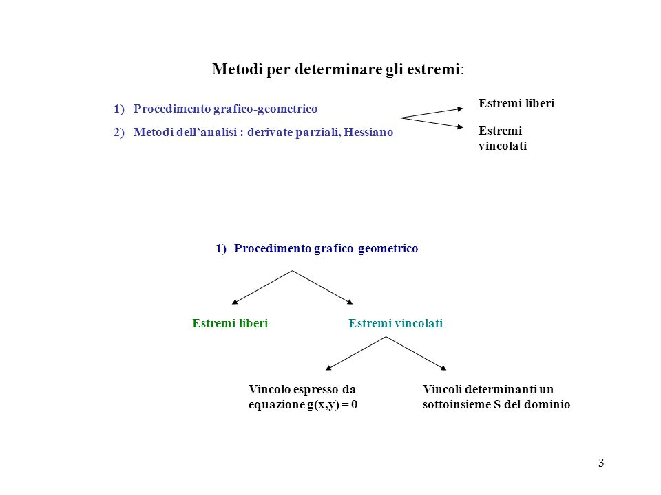 24 Metodi per determinare gli estremi: Estremi liberi Estremi vincolati 1) Procedimento grafico-geometrico 2) Metodi dell'analisi : derivate parziali, Hessiano 2) Metodi dell'analisi Estremi liberi Estremi vincolati Vincoli determinanti un sottoinsieme S del dominio Vincolo espresso da equazione g(x,y) = 0