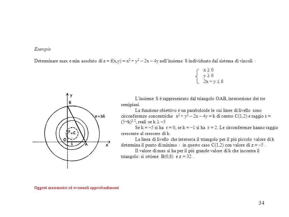 34 x  0 y  0 2x + y  8 L'insieme S è rappresentato dal triangolo OAB, intersezione dei tre semipiani. La funzione obiettivo è un paraboloide le cui