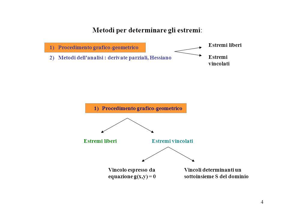 5 Metodi per determinare gli estremi: Estremi liberi Estremi vincolati 1) Procedimento grafico-geometrico 2) Metodi dell'analisi : derivate parziali, Hessiano 1) Procedimento grafico-geometrico Estremi liberi Estremi vincolati Vincoli determinanti un sottoinsieme S del dominio Vincolo espresso da equazione g(x,y) = 0