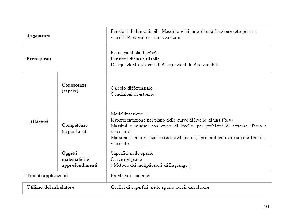 40 Tipo di applicazioni Competenze (saper fare) Argomento Prerequisiti Obiettivi Problemi economici Funzioni di due variabili. Massimo e minimo di una