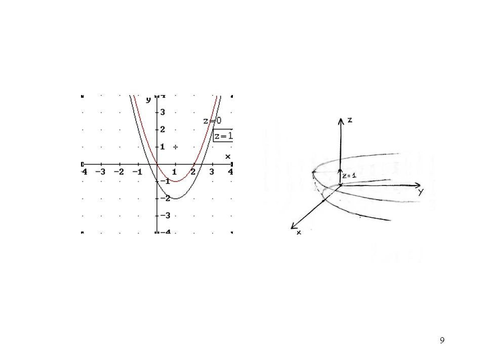 20 Se ( x 0,y 0 ) è un punto critico, si calcola il valore dell'Hessiano H(x,y) = in ( x 0,y 0 ) : - se H( x 0,y 0 )  0 e z xx ( x 0,y 0 )  0 allora ( x 0,y 0 ) è un minimo relativo - se H( x 0,y 0 )  0 e z xx ( x 0,y 0 ) < 0 allora ( x 0,y 0 ) è un massimo relativo - se H( x 0,y 0 ) < 0 non si ha né max ne min ; se z xx e z yy hanno segno opposto allora ( x 0,y 0 ) è un punto di sella - se H( x 0,y 0 ) = 0 non si può trarre alcuna conclusione ; bisogna esaminare il comportamento della funzione nell'intorno di ( x 0,y 0 ) Punto di massimoPunto di minimoPunto di sella