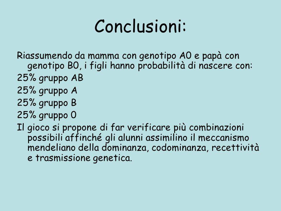 Conclusioni: Riassumendo da mamma con genotipo A0 e papà con genotipo B0, i figli hanno probabilità di nascere con: 25% gruppo AB 25% gruppo A 25% gru