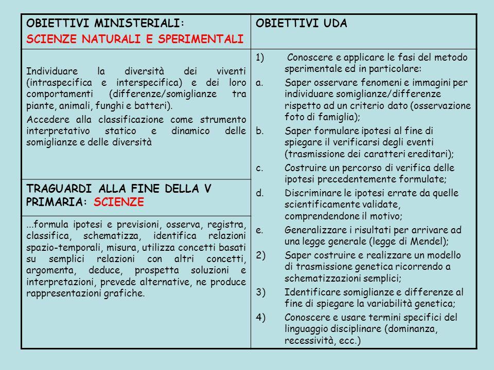 OBIETTIVI MINISTERIALI: SCIENZE NATURALI E SPERIMENTALI OBIETTIVI UDA Individuare la diversità dei viventi (intraspecifica e interspecifica) e dei lor