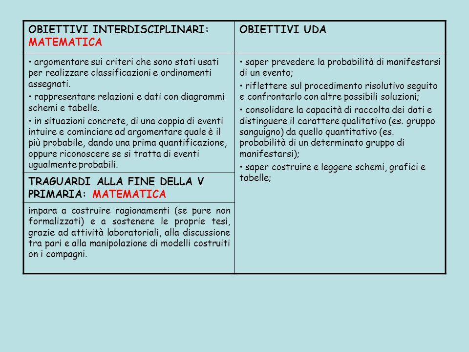 OBIETTIVI INTERDISCIPLINARI: MATEMATICA OBIETTIVI UDA argomentare sui criteri che sono stati usati per realizzare classificazioni e ordinamenti assegn
