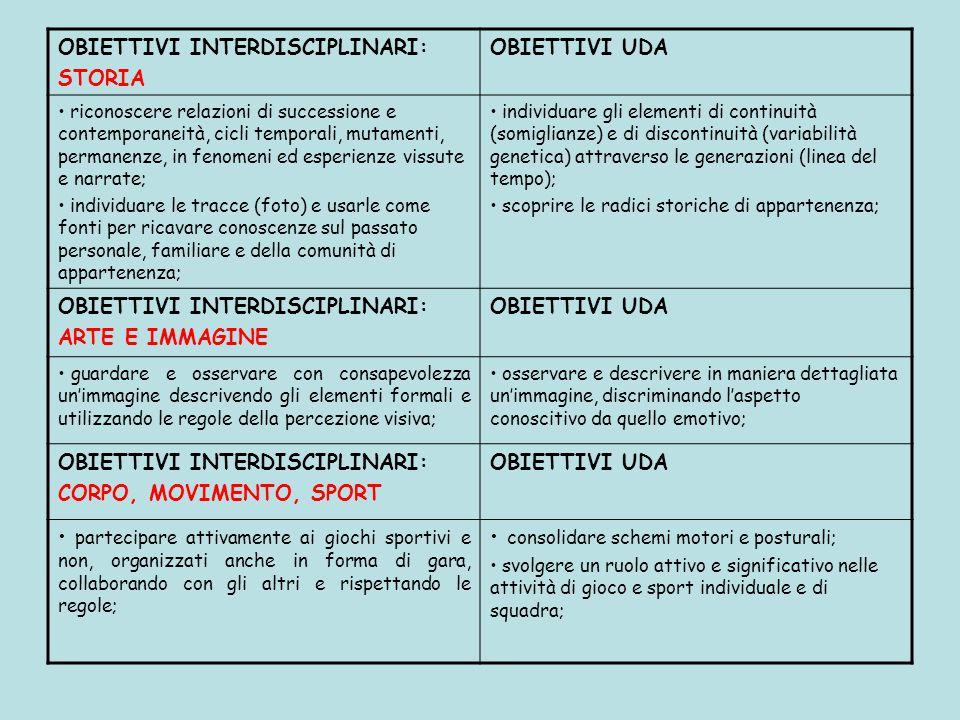 OBIETTIVI INTERDISCIPLINARI: STORIA OBIETTIVI UDA riconoscere relazioni di successione e contemporaneità, cicli temporali, mutamenti, permanenze, in f