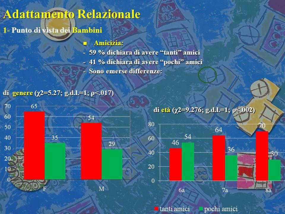 Adattamento Relazionale n Amicizia: - 59 % dichiara di avere tanti amici - 41 % dichiara di avere pochi amici - Sono emerse differenze: di genere (χ2=5.27; g.d.l.=1; ρ<.017) di età (χ2=9.276; g.d.l.=1; ρ<.002) 1- Punto di vista dei Bambini