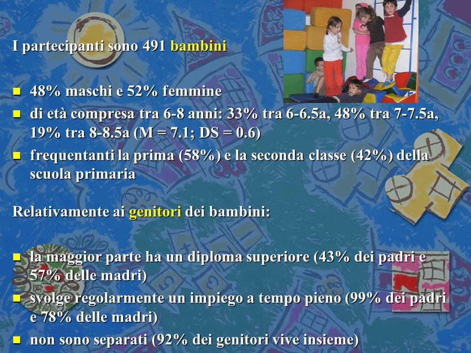 I partecipanti sono 491 bambini n 48% maschi e 52% femmine n di età compresa tra 6-8 anni: 33% tra 6-6.5a, 48% tra 7-7.5a, 19% tra 8-8.5a (M = 7.1; DS = 0.6) n frequentanti la prima (58%) e la seconda classe (42%) della scuola primaria Relativamente ai genitori dei bambini: n la maggior parte ha un diploma superiore (43% dei padri e 57% delle madri) n svolge regolarmente un impiego a tempo pieno (99% dei padri e 78% delle madri) n non sono separati (92% dei genitori vive insieme)