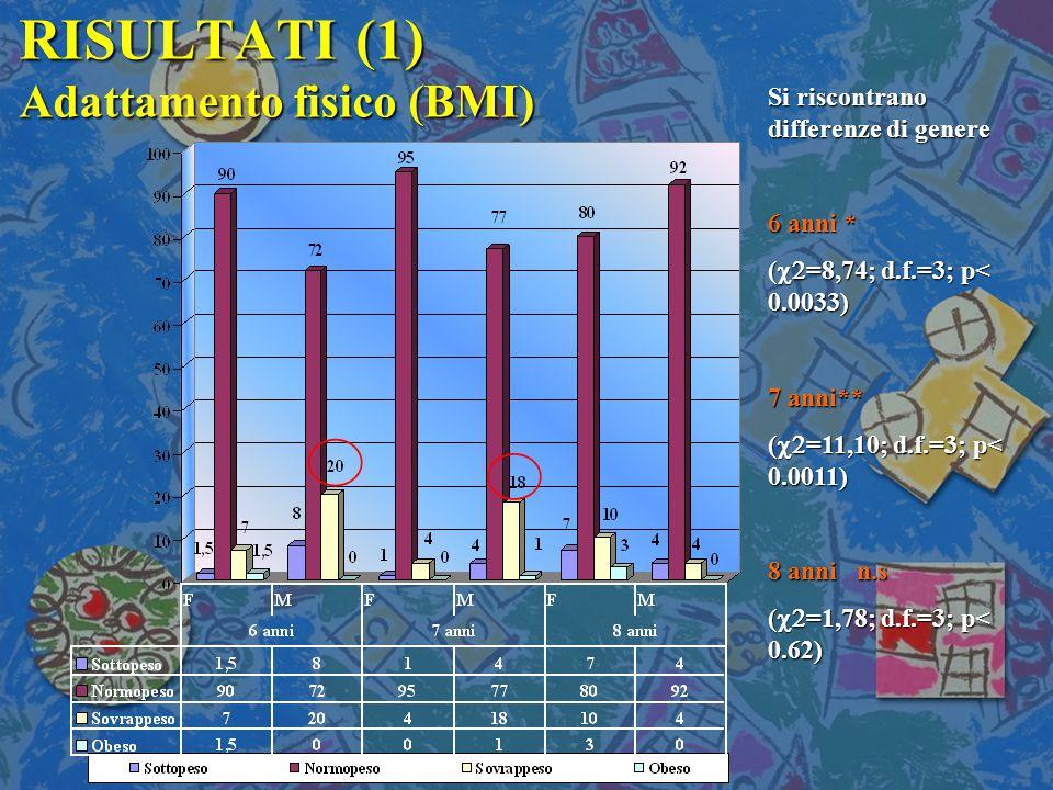 RISULTATI (1) Adattamento fisico (BMI) Si riscontrano differenze di genere 6 anni * (  =8,74; d.f.=3; p< 0.0033) 7 anni** (  =11,10; d.f.=3; p< 0.0011) 8 anni n.s (  =1,78; d.f.=3; p< 0.62)