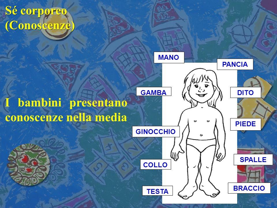 Sé corporeo (Conoscenze) I bambini presentano conoscenze nella media MANO TESTA BRACCIO GINOCCHIO SPALLE GAMBA COLLO PIEDE DITO PANCIA